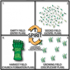 4 fields of kingdom growth